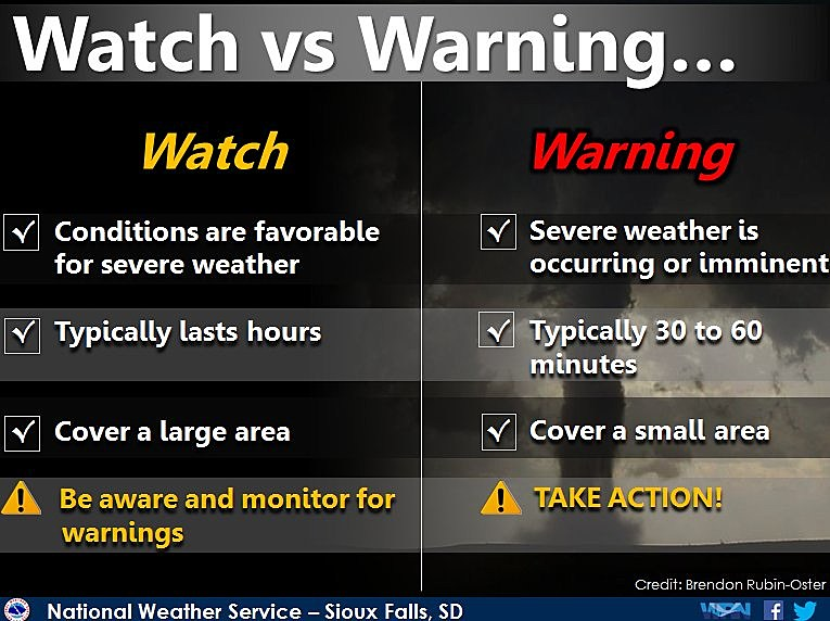 NWS Sioux Falls watch warning